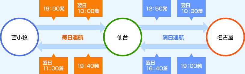 http://www.taiheiyo-ferry.co.jp/koro/img/pic_01.png